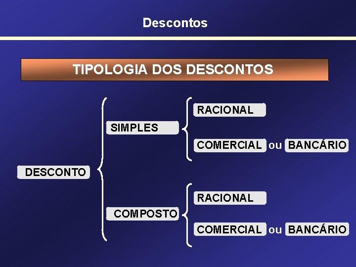 Descontos TIPOLOGIA DOS DESCONTOS RACIONAL SIMPLES COMERCIAL ou BANCÁRIO DESCONTO RACIONAL COMPOSTO COMERCIAL ou