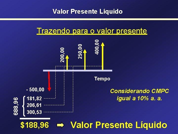 Valor Presente Líquido 400, 00 250, 00 200, 00 Trazendo para o valor presente