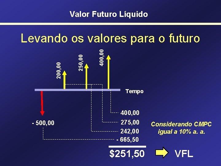 Valor Futuro Líquido 400, 00 250, 00 200, 00 Levando os valores para o