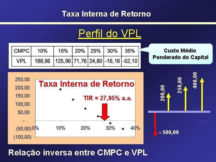 Taxa Interna de Retorno Perfil do VPL TIR = 27, 95% a. a. 400,