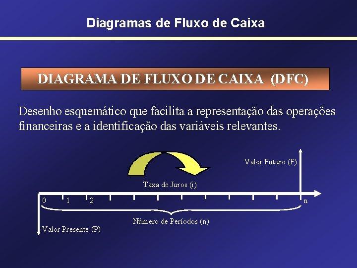 Diagramas de Fluxo de Caixa DIAGRAMA DE FLUXO DE CAIXA (DFC) Desenho esquemático que