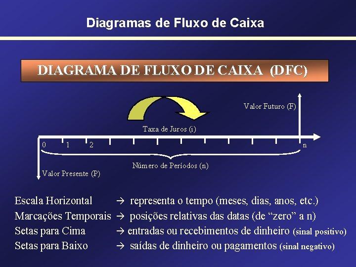 Diagramas de Fluxo de Caixa DIAGRAMA DE FLUXO DE CAIXA (DFC) Valor Futuro (F)