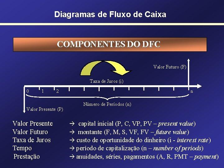 Diagramas de Fluxo de Caixa COMPONENTES DO DFC Valor Futuro (F) Taxa de Juros