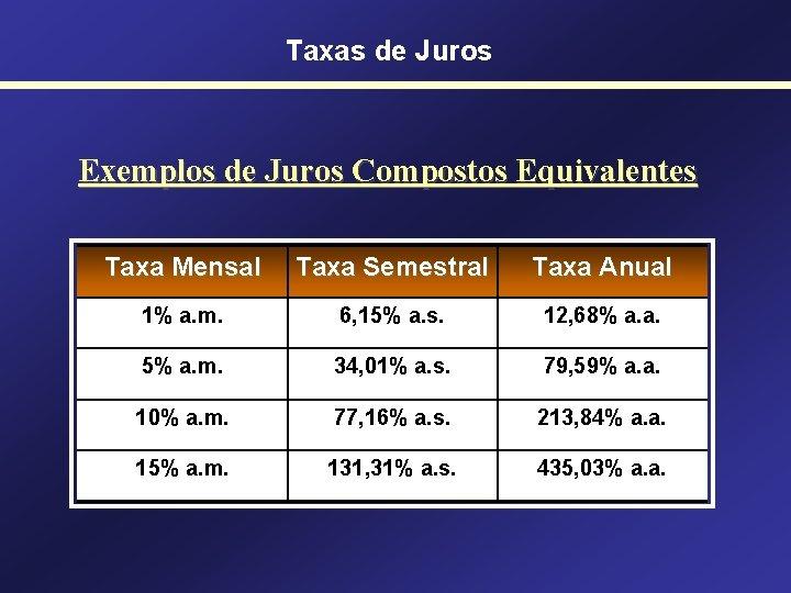 Taxas de Juros Exemplos de Juros Compostos Equivalentes Taxa Mensal Taxa Semestral Taxa Anual