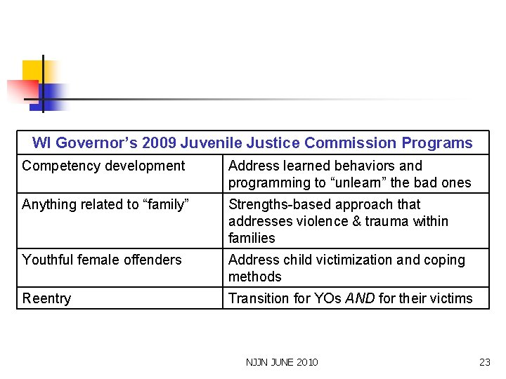 WI Governor's 2009 Juvenile Justice Commission Programs Competency development Address learned behaviors and programming