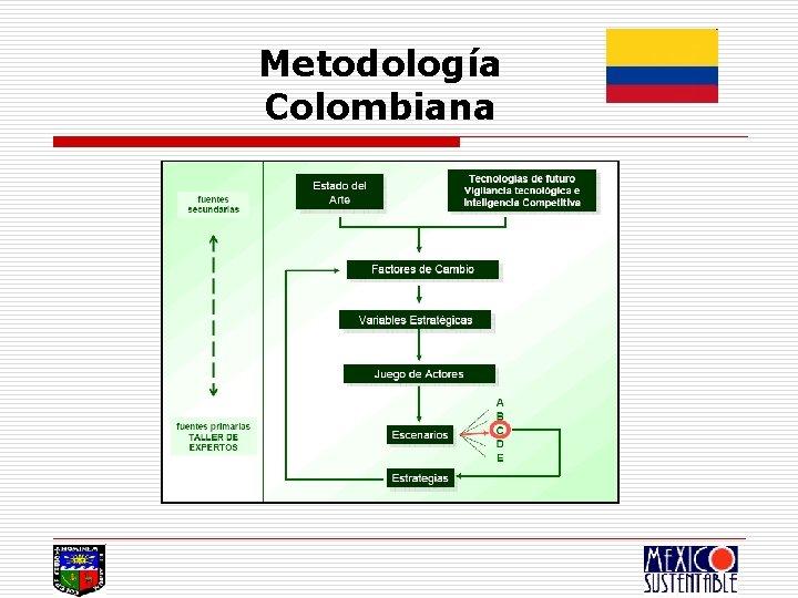 Metodología Colombiana
