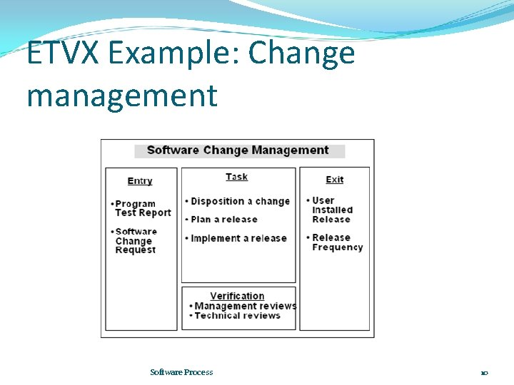 ETVX Example: Change management Software Process 10