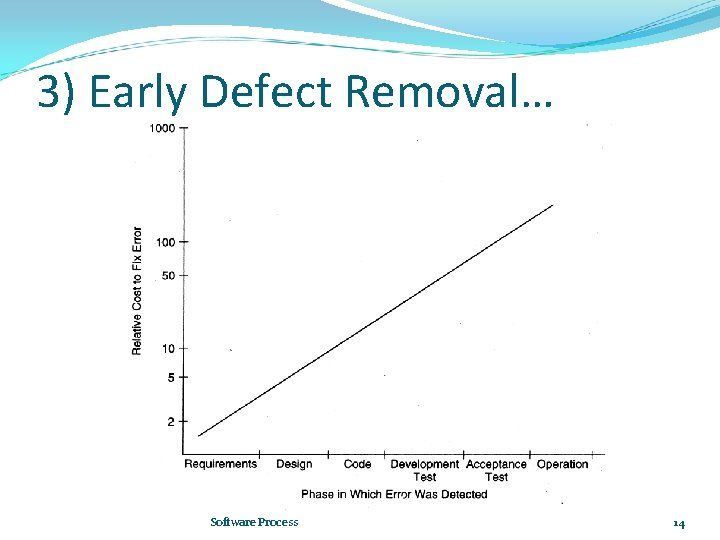 3) Early Defect Removal… Software Process 14