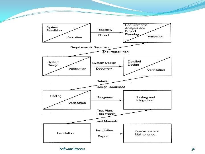 Software Process 36