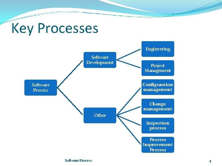 Key Processes Engineering Software Development Project Management Configuration management Software Process Change management Other