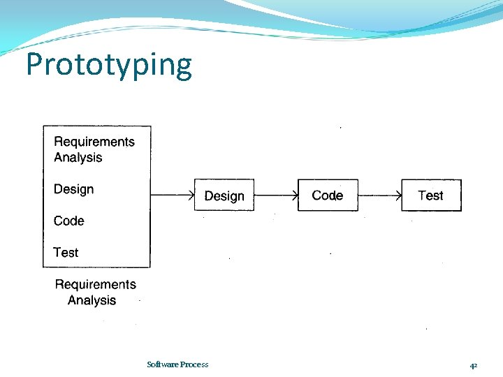 Prototyping Software Process 42