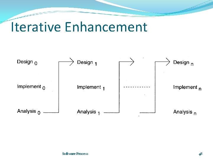 Iterative Enhancement Software Process 48