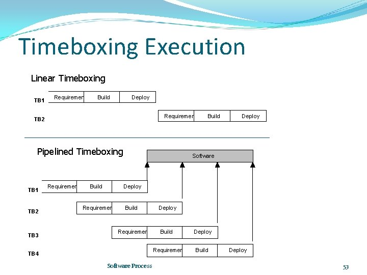 Timeboxing Execution Linear Timeboxing TB 1 Requirements Build Deploy Requirements TB 2 Pipelined Timeboxing