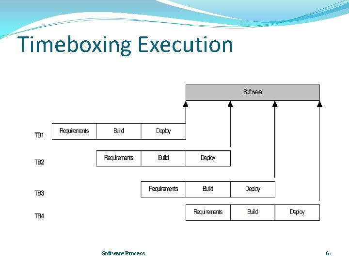 Timeboxing Execution Software Process 60