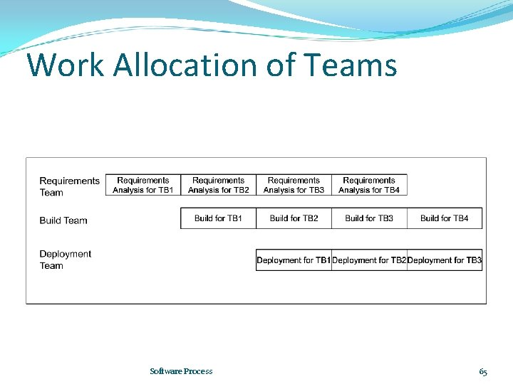 Work Allocation of Teams Software Process 65