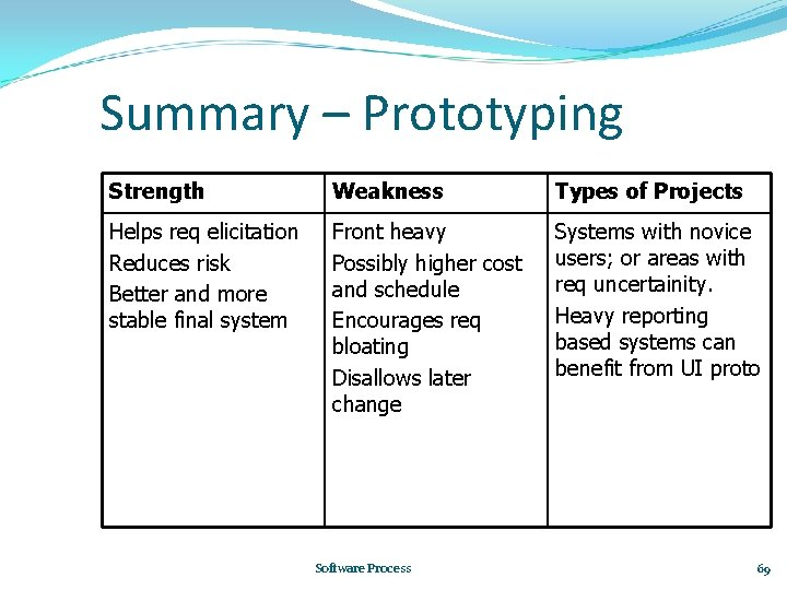 Summary – Prototyping Strength Weakness Types of Projects Helps req elicitation Reduces risk Better