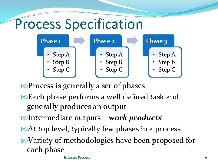Process Specification Phase 1 Phase 2 • Step A • Step B • Step