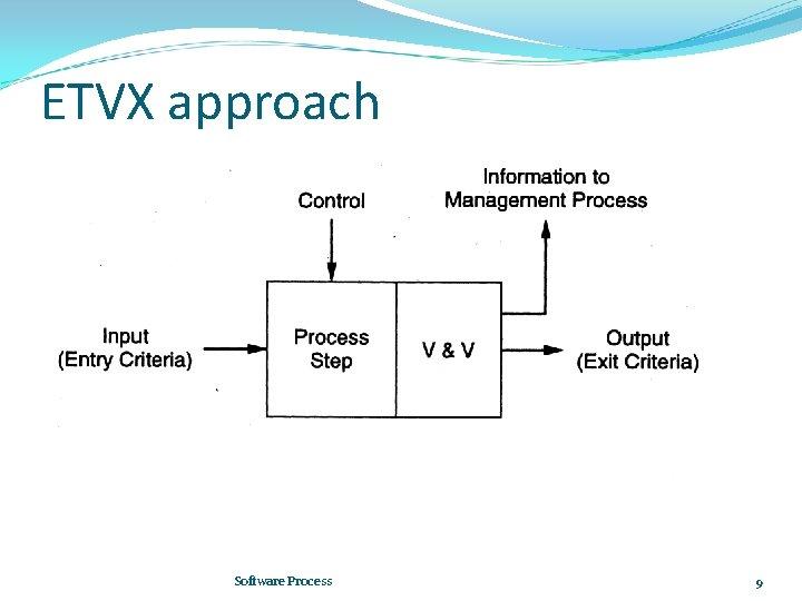 ETVX approach Software Process 9