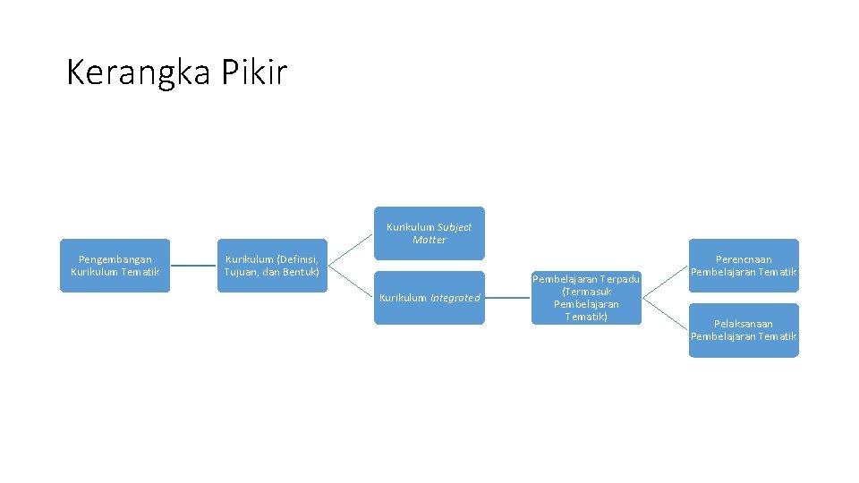 Kerangka Pikir Kurikulum Subject Matter Pengembangan Kurikulum Tematik Kurikulum (Definisi, Tujuan, dan Bentuk) Kurikulum