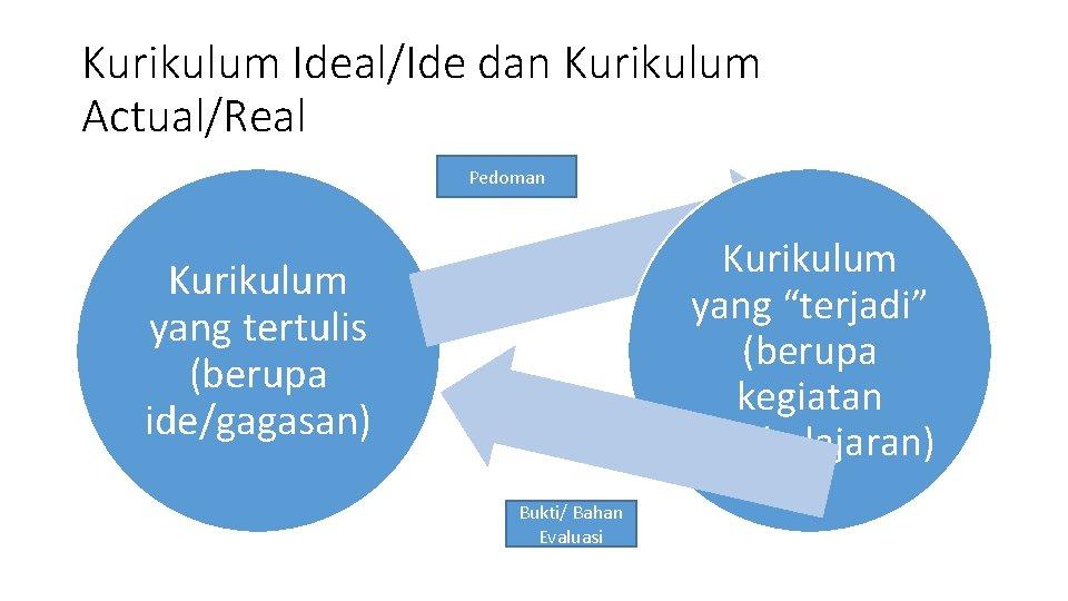 """Kurikulum Ideal/Ide dan Kurikulum Actual/Real Pedoman Kurikulum yang """"terjadi"""" (berupa kegiatan pembelajaran) Kurikulum yang"""