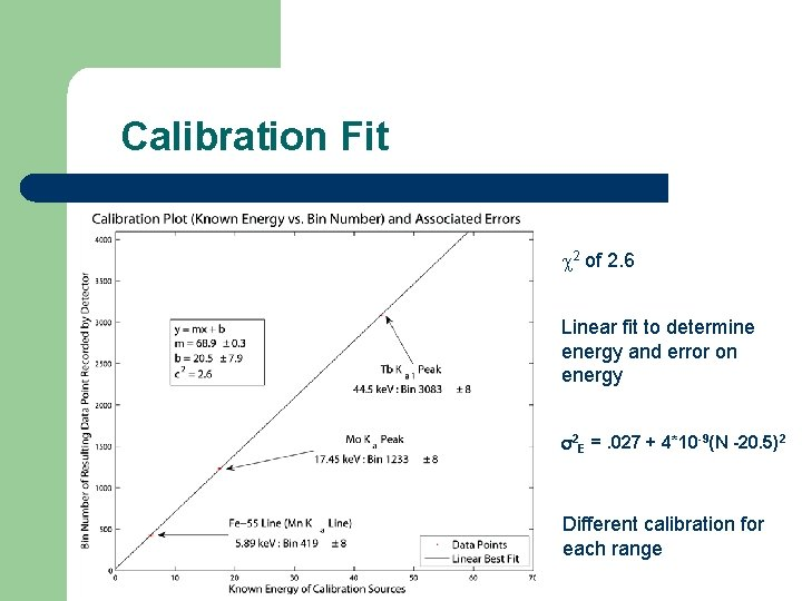 Calibration Fit 2 of 2. 6 Linear fit to determine energy and error on