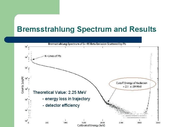 Bremsstrahlung Spectrum and Results Theoretical Value: 2. 25 Me. V - energy loss in
