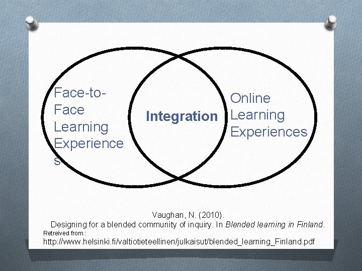 Face-to. Face Learning Experience s Online Integration Learning Experiences Vaughan, N. (2010). Designing for