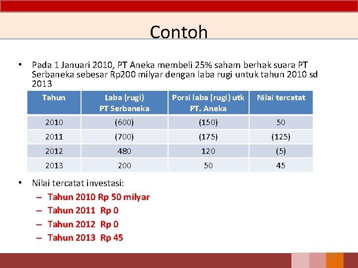 Contoh • Pada 1 Januari 2010, PT Aneka membeli 25% saham berhak suara PT