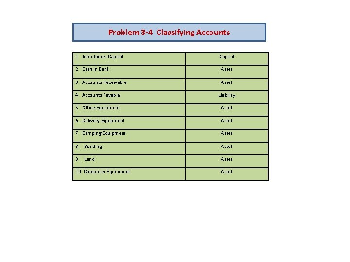 24++ Chapter 3 review business transactions and the accounting equation worksheet Images