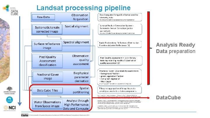 Landsat processing pipeline Analysis Ready Data preparation Data. Cube
