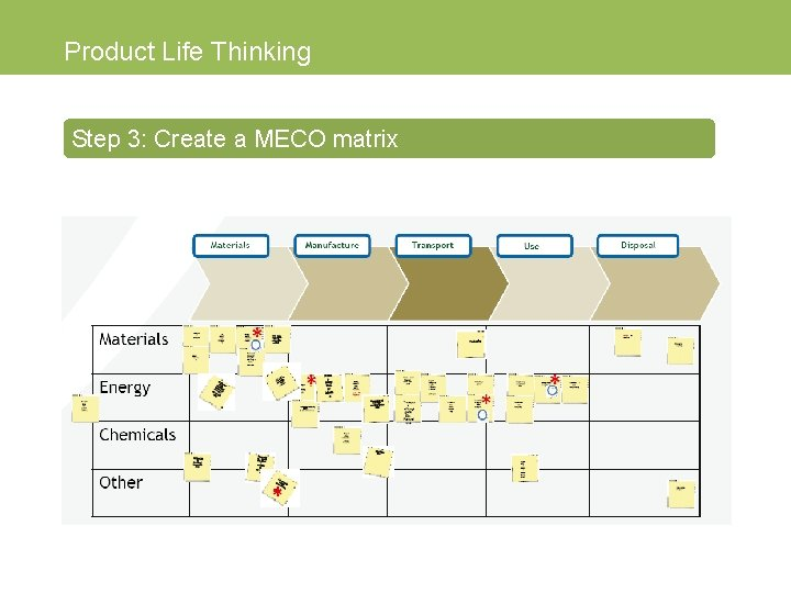 Product Life Thinking Step 3: Create a MECO matrix