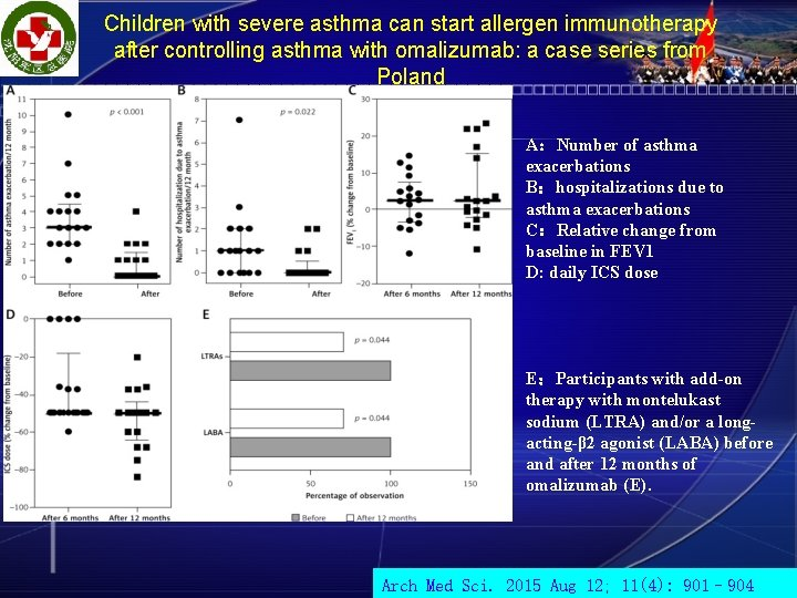 Children with severe asthma can start allergen immunotherapy after controlling asthma with omalizumab: a