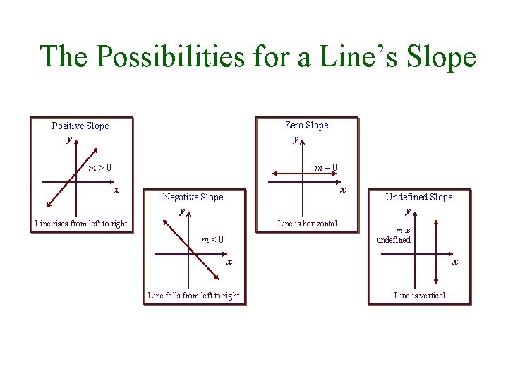 The Possibilities for a Line's Slope Zero Slope Positive Slope y y m>0 m=0
