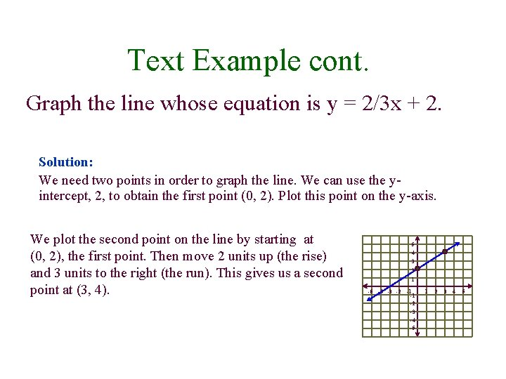 Text Example cont. Graph the line whose equation is y = 2/3 x +