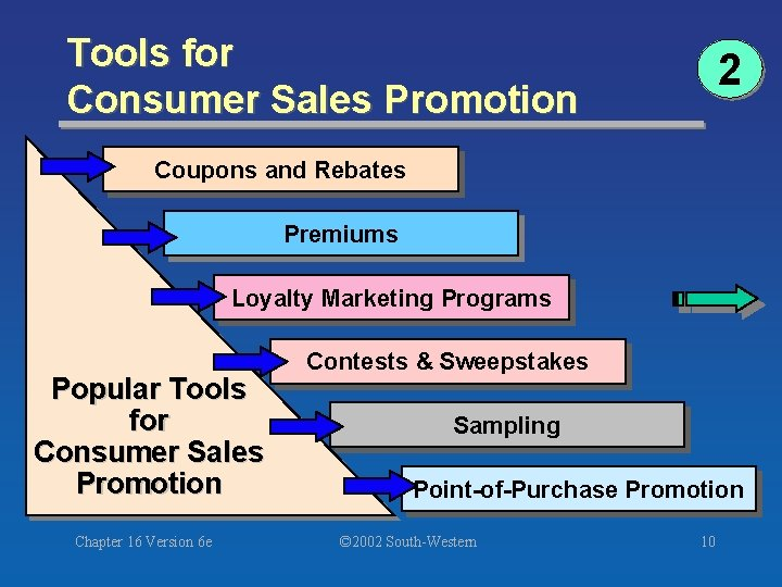 Tools for Consumer Sales Promotion 2 Coupons and Rebates Premiums Loyalty Marketing Programs Popular