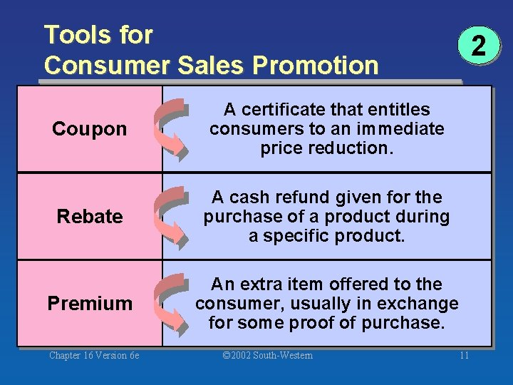 Tools for Consumer Sales Promotion Coupon A certificate that entitles consumers to an immediate