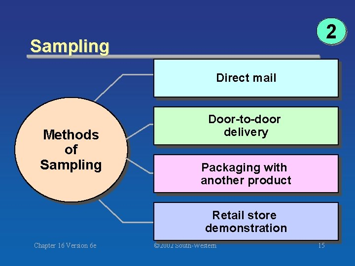 2 Sampling Direct mail Methods of Sampling Door-to-door delivery Packaging with another product Retail