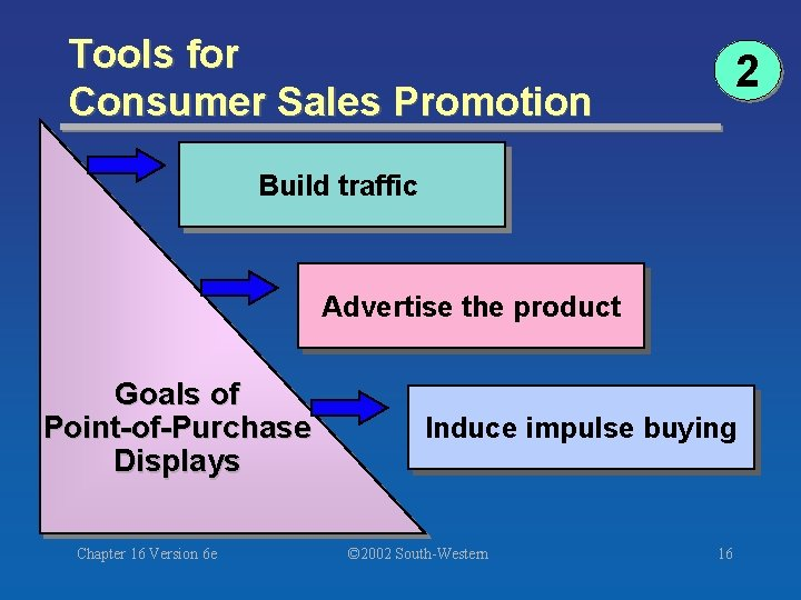 Tools for Consumer Sales Promotion 2 Build traffic Advertise the product Goals of Point-of-Purchase
