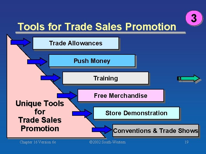 3 Tools for Trade Sales Promotion Trade Allowances Push Money Training Unique Tools for