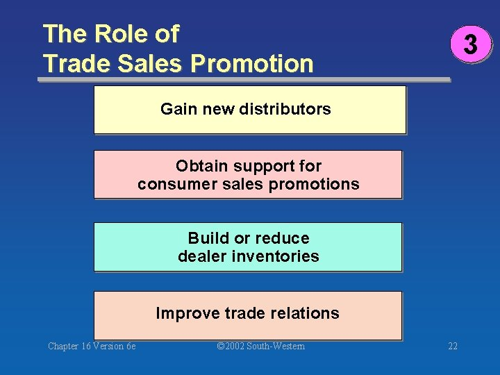 The Role of Trade Sales Promotion 3 Gain new distributors Obtain support for consumer