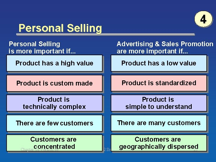 4 Personal Selling is more important if. . . Advertising & Sales Promotion are