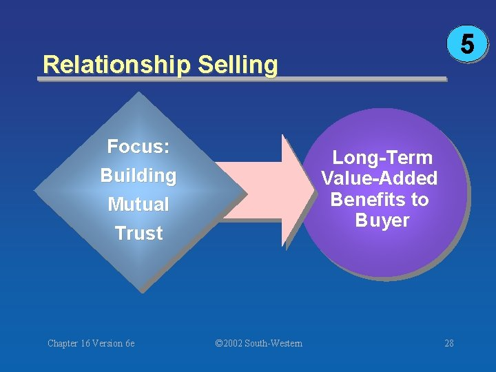 5 Relationship Selling Focus: Building Long-Term Value-Added Benefits to Buyer Mutual Trust Chapter 16
