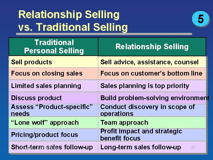 Relationship Selling vs. Traditional Selling Traditional Personal Selling 5 Relationship Selling Sell products Sell