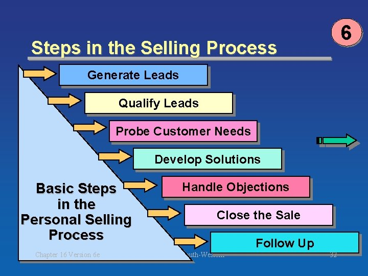 6 Steps in the Selling Process Generate Leads Qualify Leads Probe Customer Needs Develop