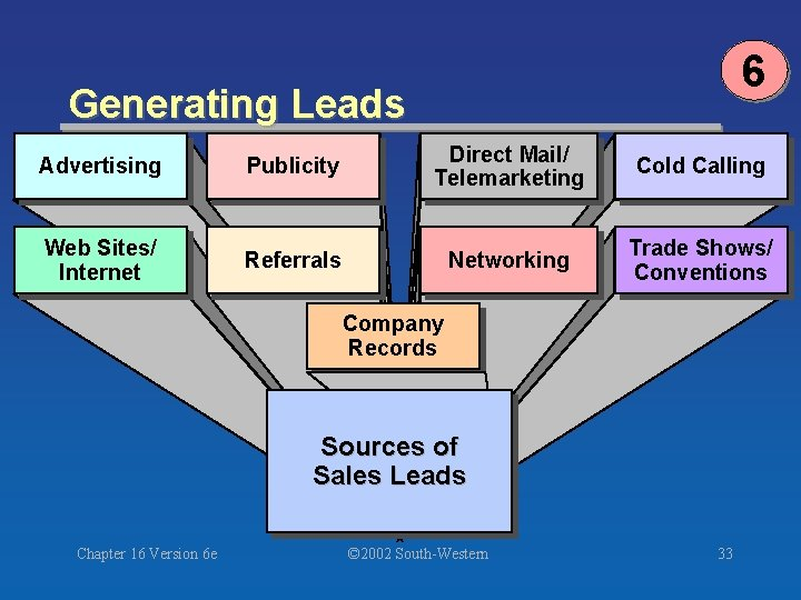 6 Generating Leads Advertising Publicity Direct Mail/ Telemarketing Cold Calling Web Sites/ Internet Referrals