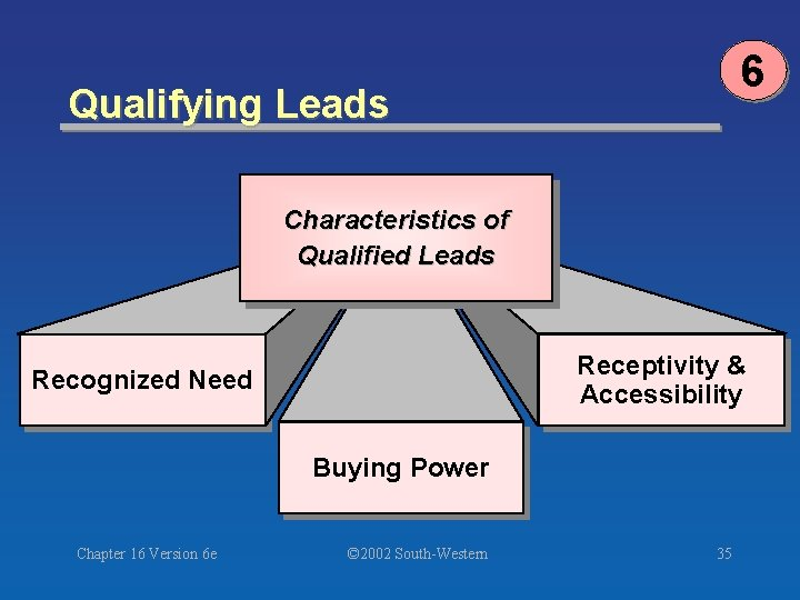 6 Qualifying Leads Characteristics of Qualified Leads Receptivity & Accessibility Recognized Need Buying Power