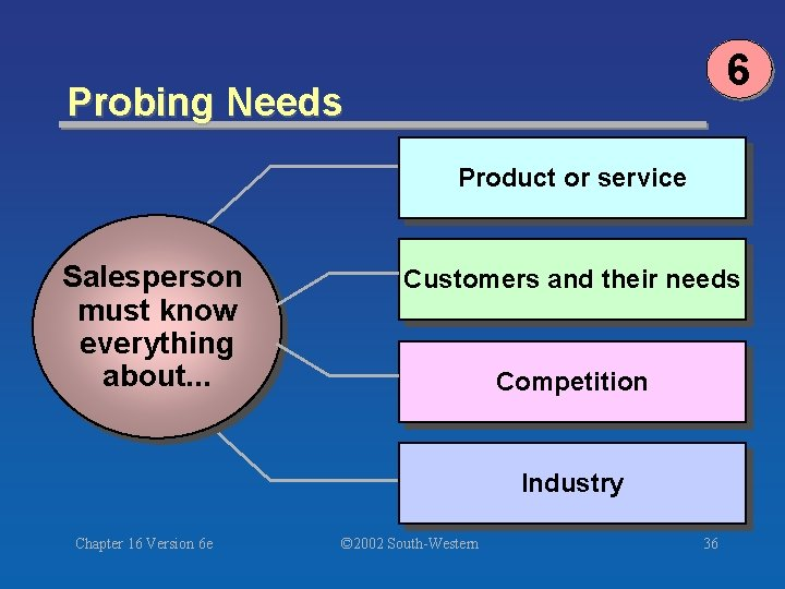6 Probing Needs Product or service Salesperson must know everything about. . . Customers