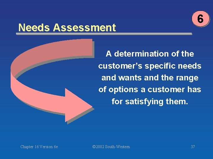 6 Needs Assessment A determination of the customer's specific needs and wants and the