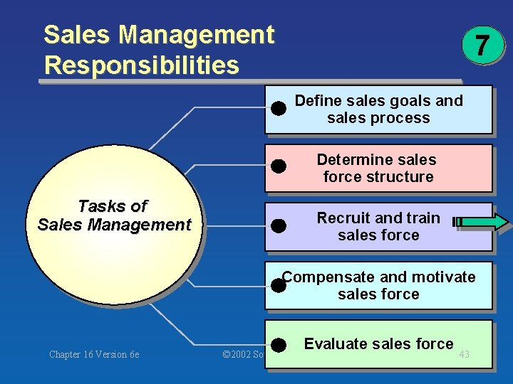 Sales Management Responsibilities 7 Define sales goals and sales process Determine sales force structure
