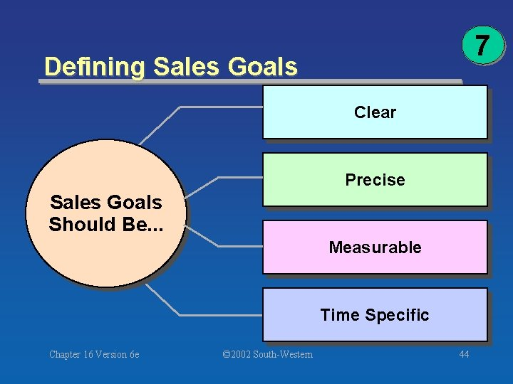 7 Defining Sales Goals Clear Precise Sales Goals Should Be. . . Measurable Time